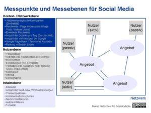 Messpunkte-und-Messebene-fuer-social-media