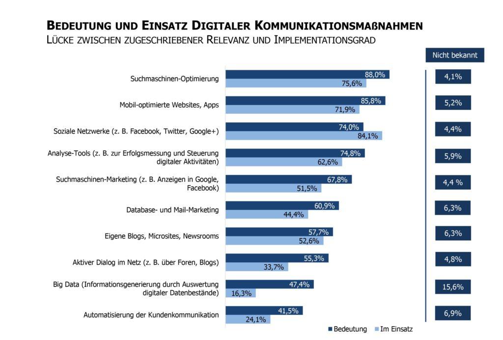 Bedeutung Einsatz digitaler Kommunikationsmassnahmen Studie Mittelstandskommunikation Digitalisierung Professionalisierung Fuehrung Unternehmenskommunikation