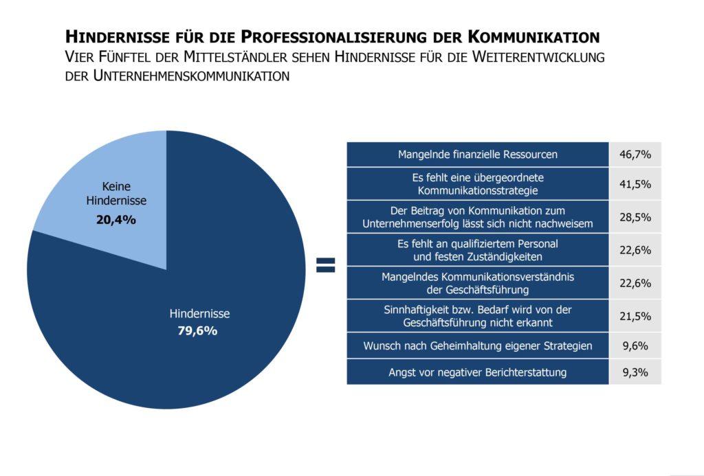 Hindernisse Professionalisierung- Kommunikation Studie Mittelstandskommunikation Digitalisierung Professionalisierung der Fuehrung Unternehmenskommunikation 2016