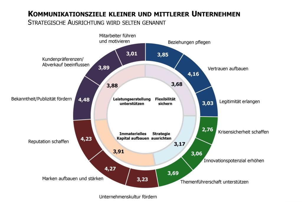 Mittelstandskommunikation Kommunikationsziele Studie kleine mittlere Unternehmen