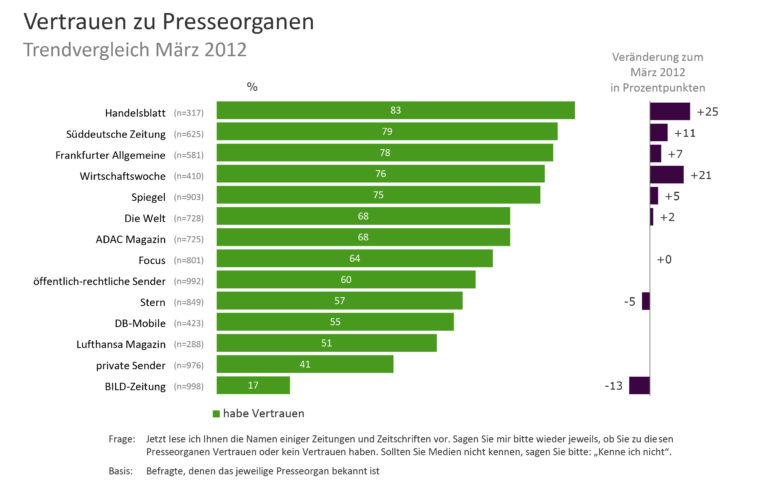 Charts Vertrauensindex Presseorgane