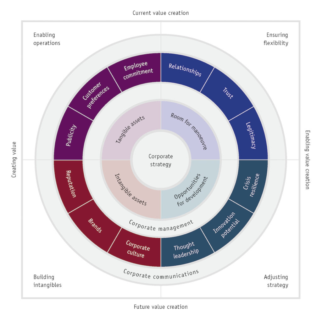 Communication Value Circle and Corporate Communications Strategy Zerfass