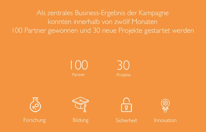 PR-Kampagne Cisco Deutschland Digital Ergebnisse