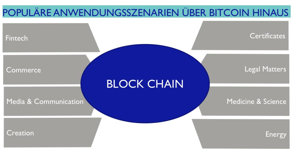 Blockchain Populäre Anwendungsszenarien über Bitcoin hinaus