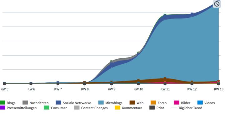 ECM Social Media Analyse Ubermetrics European Communication Monitor