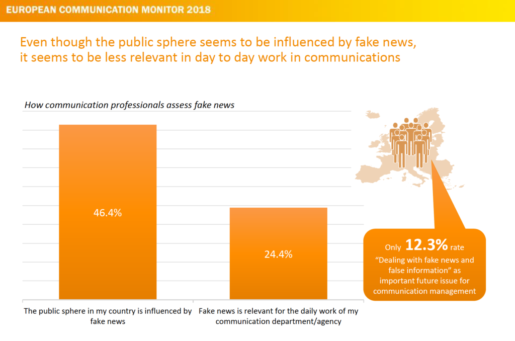 Strategische Kommunikation - Fake News sind relevantes Issue ecm European Communication Monitor 2018