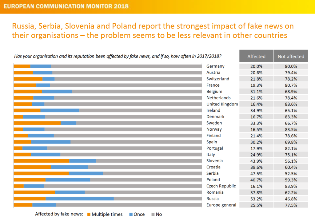 How important are Fake News for corporate communications in different Countries ecm European Communication Monitor 2018