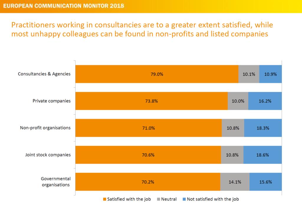 Job Zufriedenheit von Communikation Professionals - Agenturen liegen vorne ECM 2018
