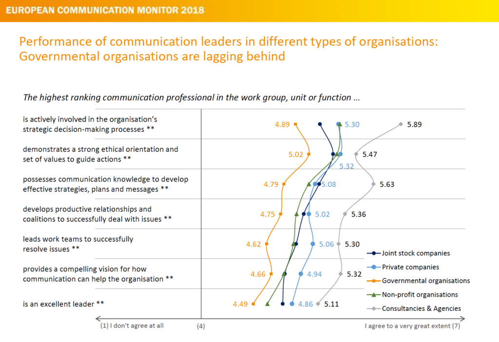 Leaderhip und strategische Kommunikation Performance of Communication Leaders ECM 2018