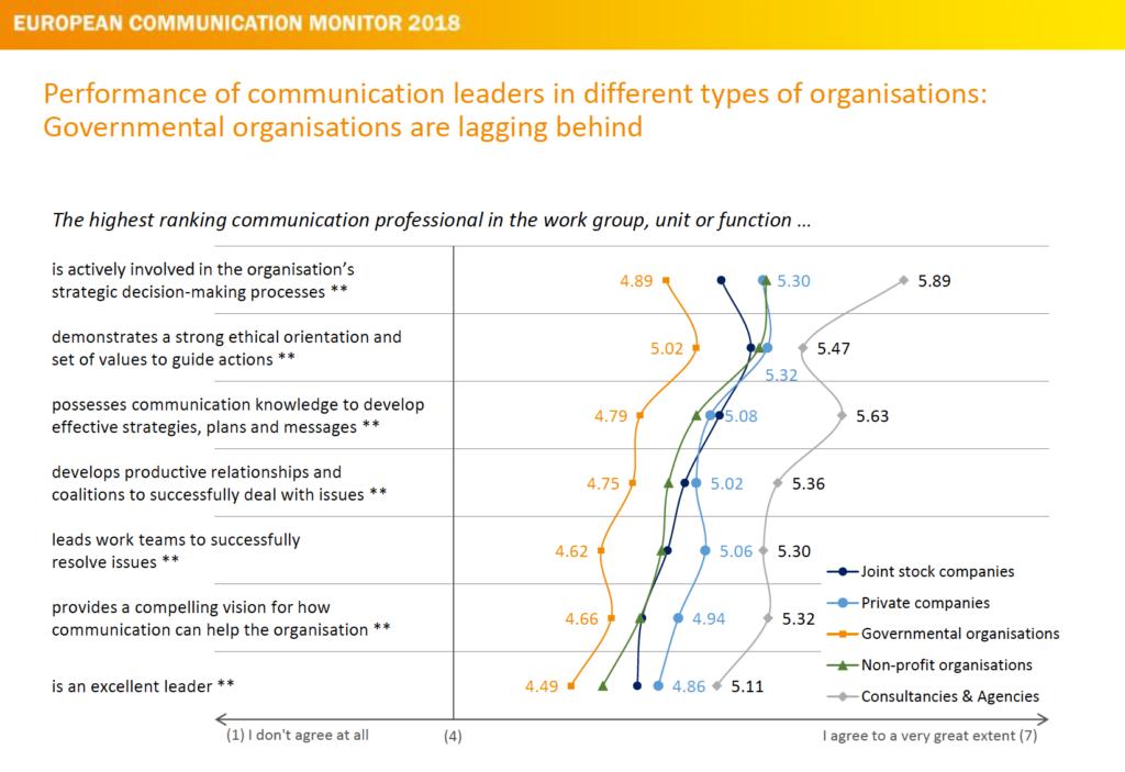 Leaderhip und strategische Kommunikation Performance of Communication Leaders ECM 2018