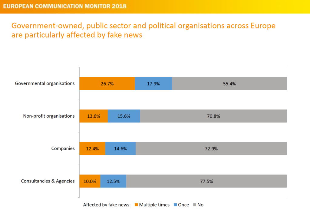 Relevance of Fake News for organisation types corporate communication ecm European Communication Monitor 2018