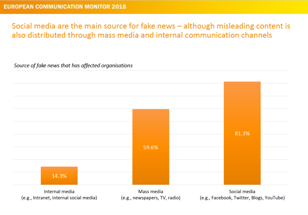 Social Media most important sources for Fake News affecting organizations ecm European Communication Monitor 2018