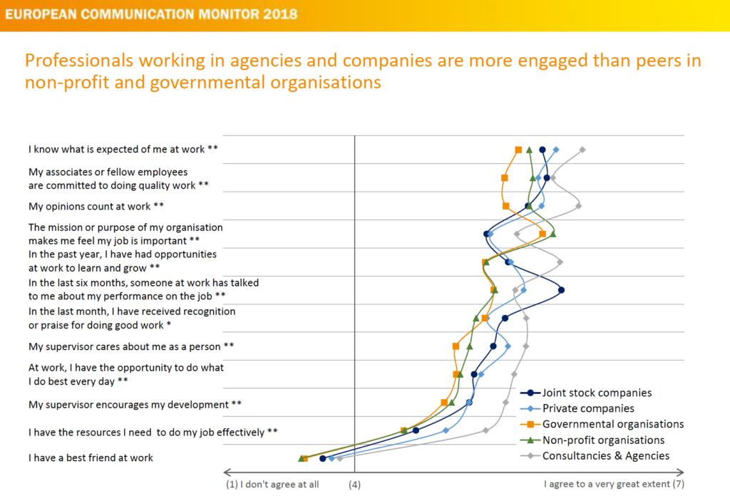 Work Engagement und Vertrauen in das eigene Unternehmen European Communication Monitor 2018