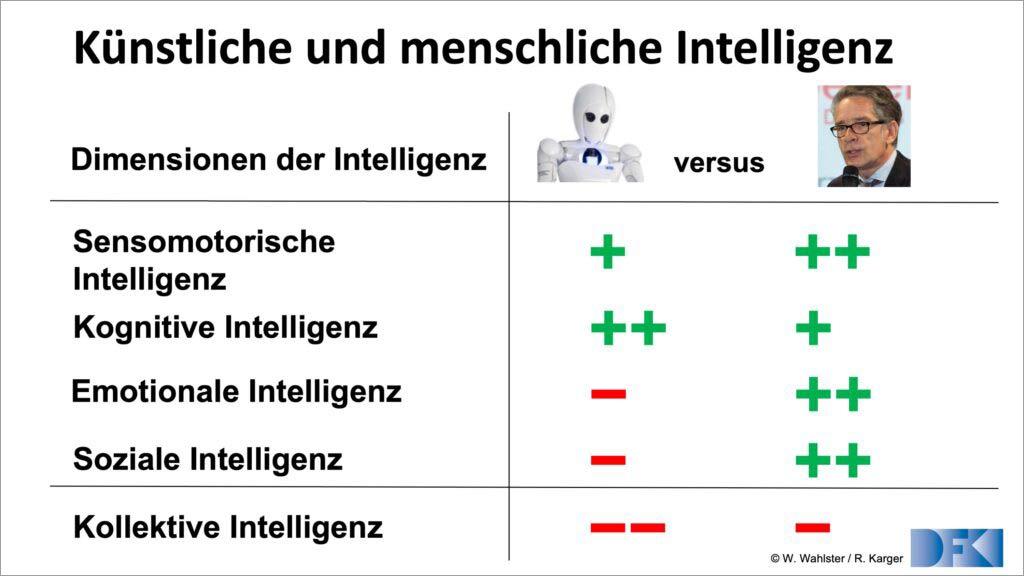 KI vs menschliche Intelligenz Reinhard Karger Fink & Fuchs