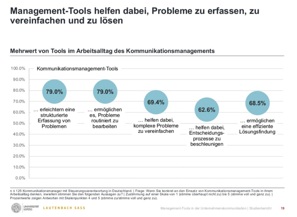 Zerfass Lautenbach Management-Tools fuer das Kommunikationsmanagement