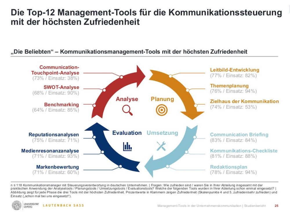Zerfass Lautenbach Top Management-Tools in der Unternehmenskommunikation