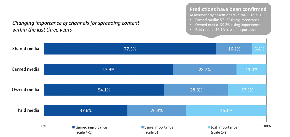 ECM Content Strategies and Distribution Shared Media gain importance