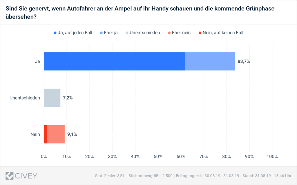 Smartphone Ampel Andere