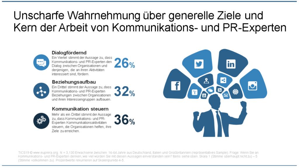 Trust in Communicators Studie 2019 Unklares Verstaendnis von der Arbeit von Kommunikation Marketing Professionals