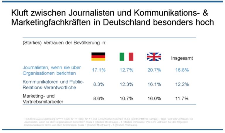 Trust in Communicators Studie 2019 Vertrauen in Journalisten und Kommunikation Marketing Fachkraefte Professionals