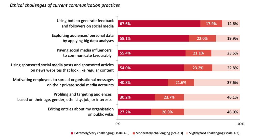 European Communication Monitor 2020 Ethic