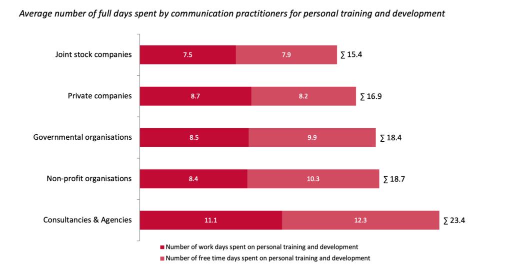 European Communication Monitor 2020 Training