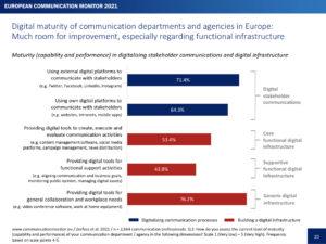 ECM21 Digital Maturity of Communication Departments