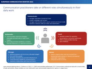 ECM21 Roles of communication practitioners